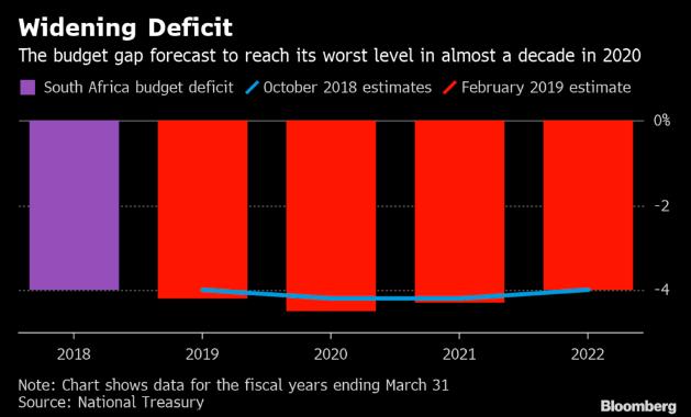 Budget deficit south africa 2019 The Panda news